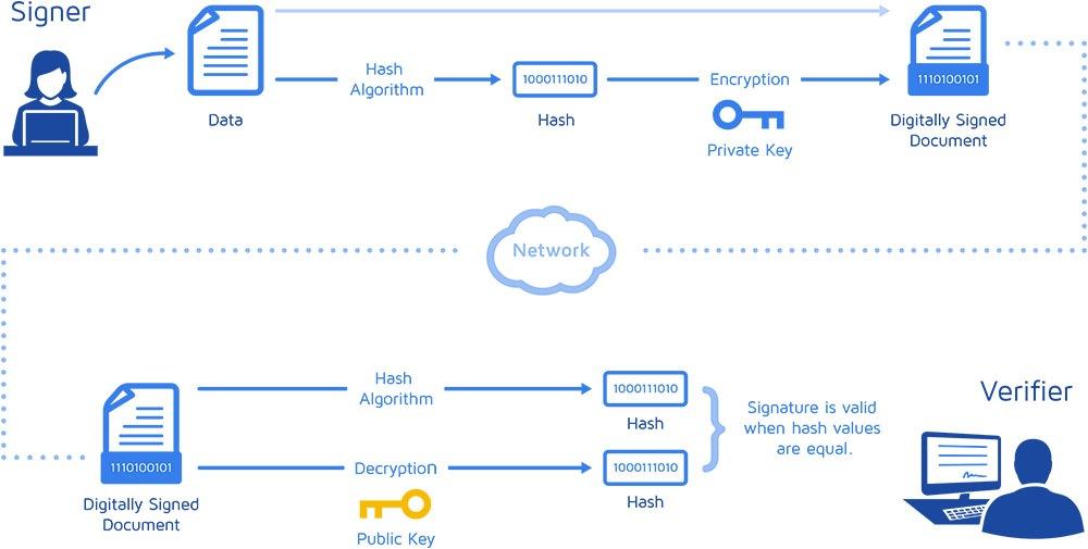 how a digital signature works