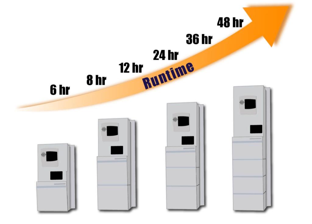 UPS Battery Capacity and Runtime