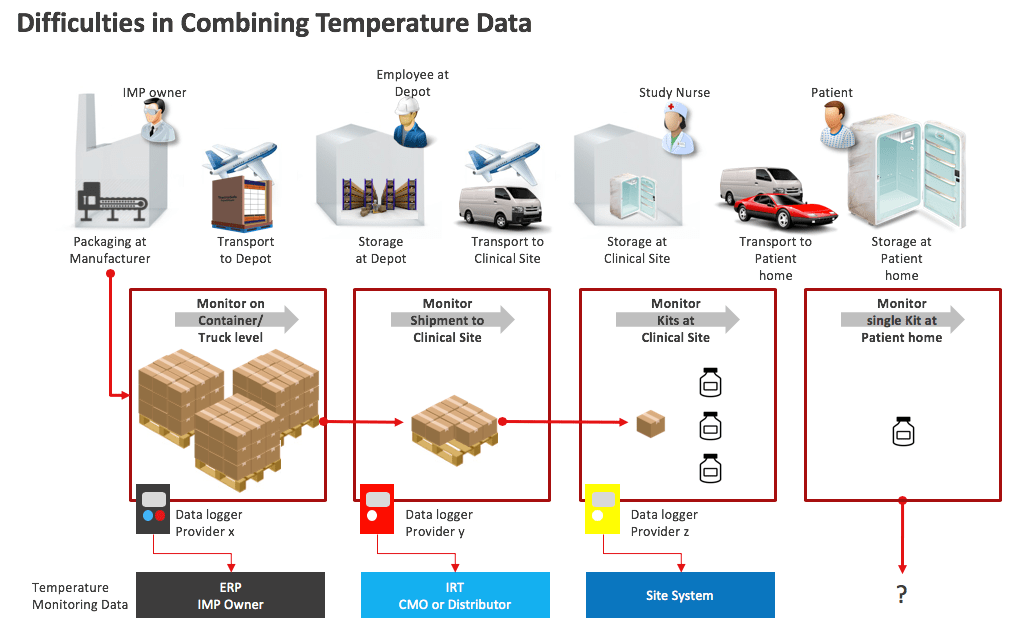 challenges combining temperature data through the supply chain. Temperature Monitoring for Vaccine Storage