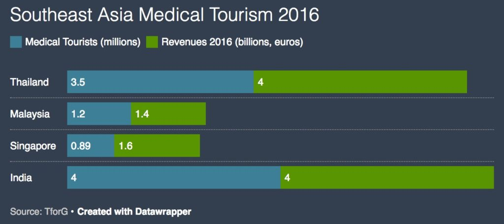 SE Asian Medical Tourism in 2016