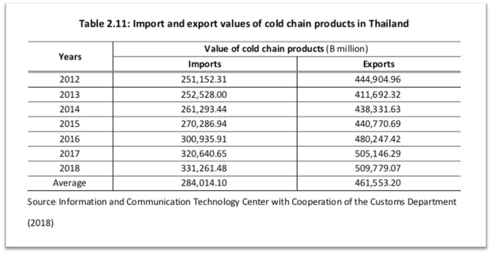 Thailand import and exports