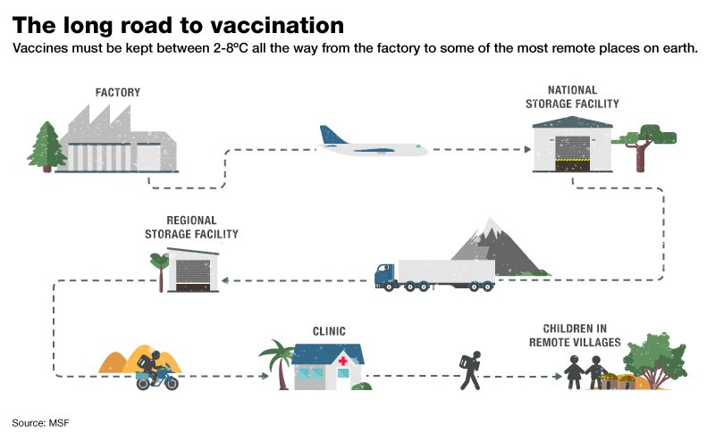 the vaccination supply chain