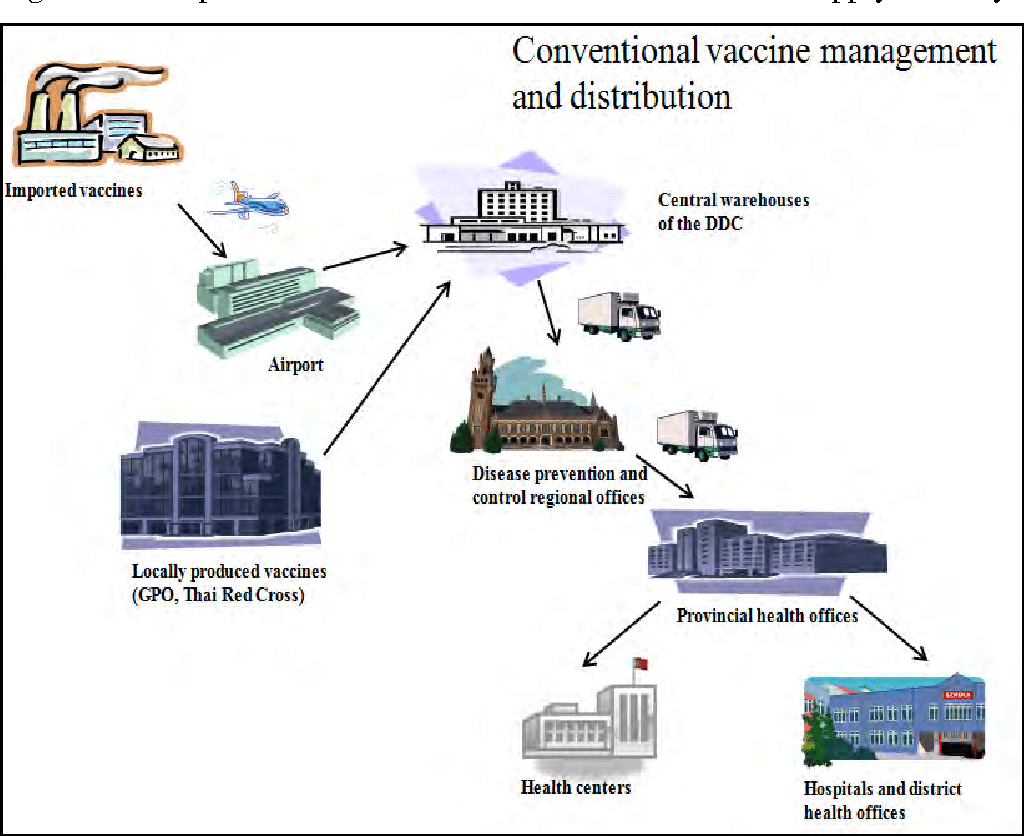 conventional vaccine supply chain