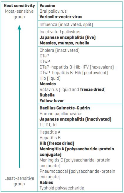 Heat Sensitivity of Vaccines