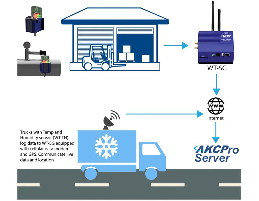 AKCP Live shipment monitoring