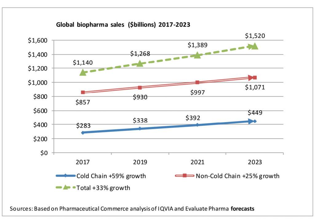 Global biopharma demand