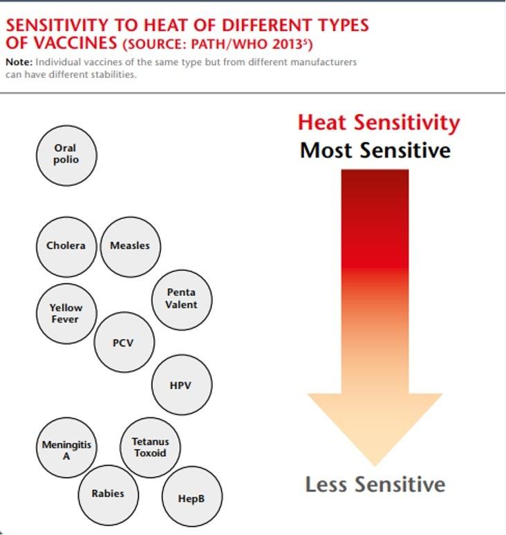 temperature sensitive vaccines chart