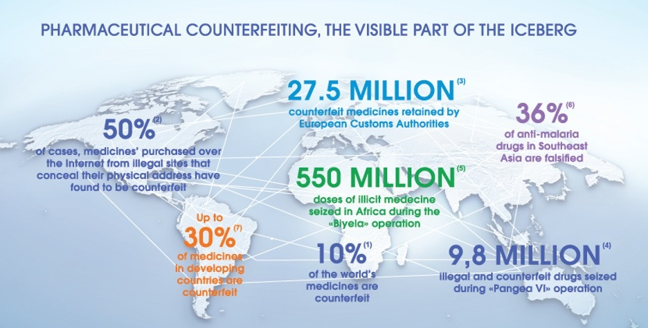 worldwide pharmaceutical counterfeiting