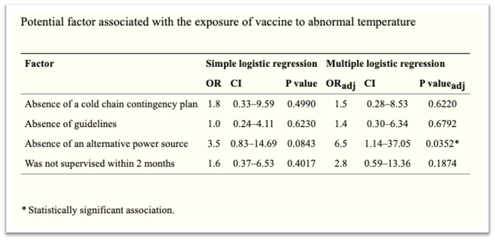 potential factors for vaccine exposure to temperature excursions