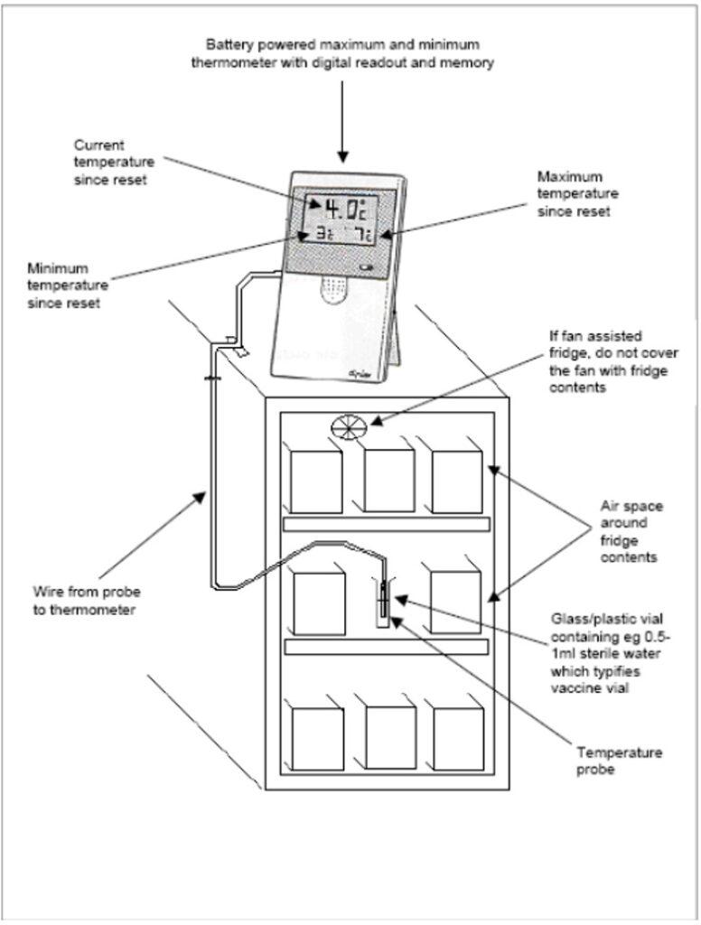 vacine refrigerator monitoring