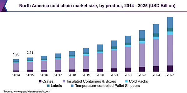 increase and forecast for US cold chain