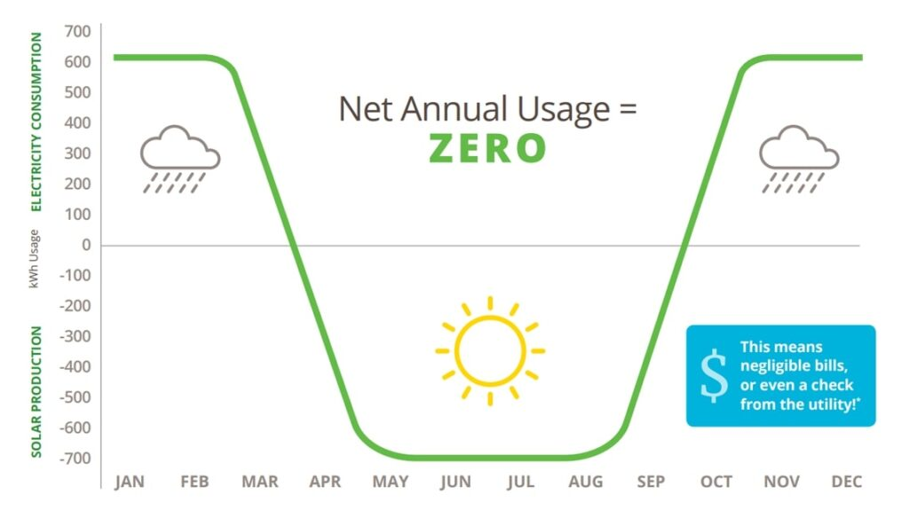 Net annual Usage= ZERO