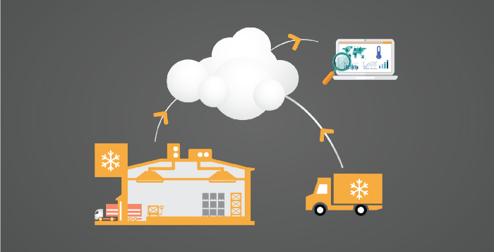 Cloud monitoring system