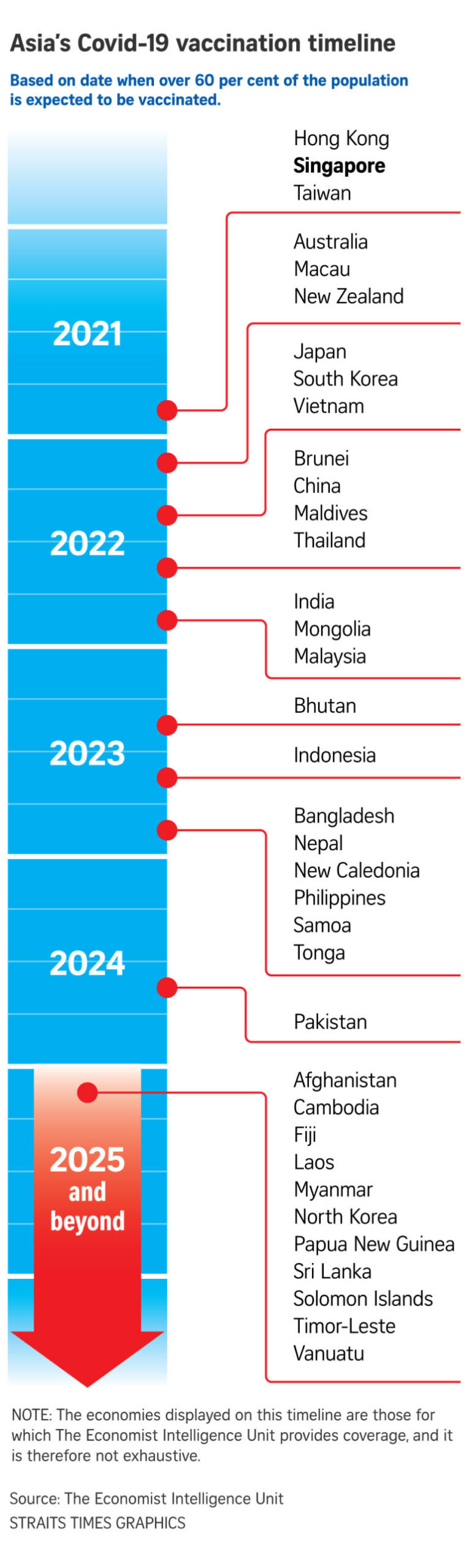 Southeast Asia COVID-19 vaccination timeline