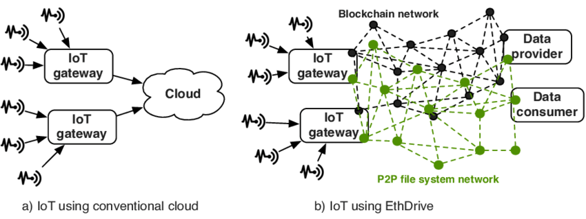 IoT Storing Architecture
