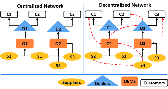 Models of centralized and decentralized production networks