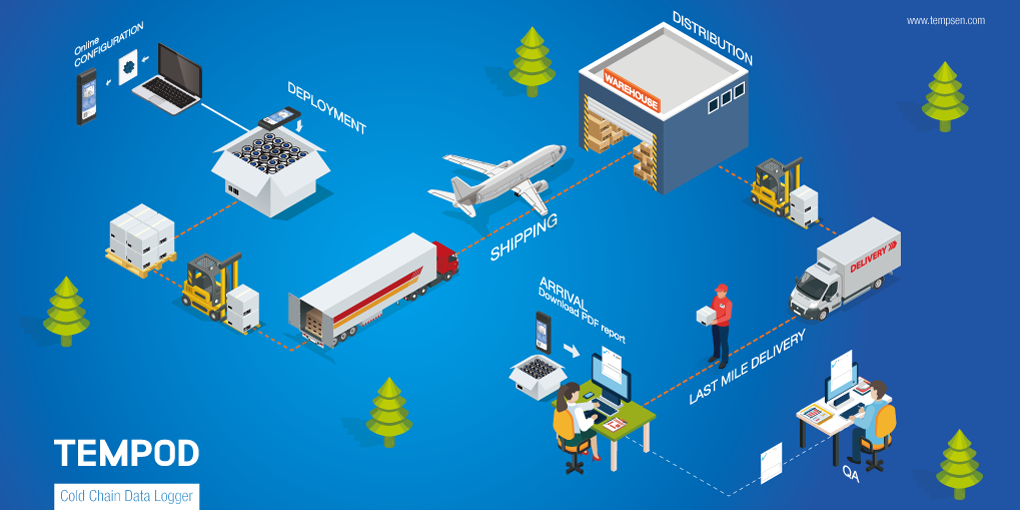 data loggers in cold chain monitoring