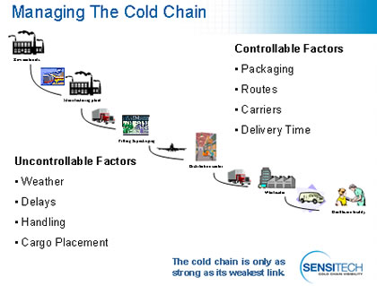 Managing the cold chain