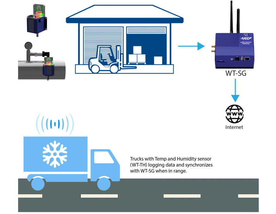 Cold Storage facilities monitored in real time. Refrigerated delivery vehicles log data and synchronize when back at warehouse