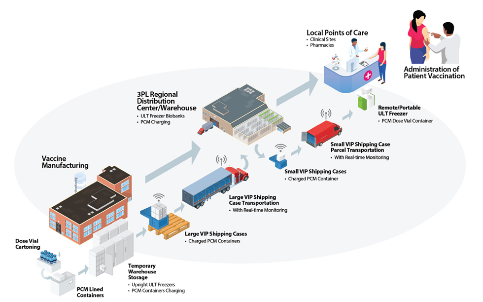 drug storage monitoring from manufacturing to patient administration