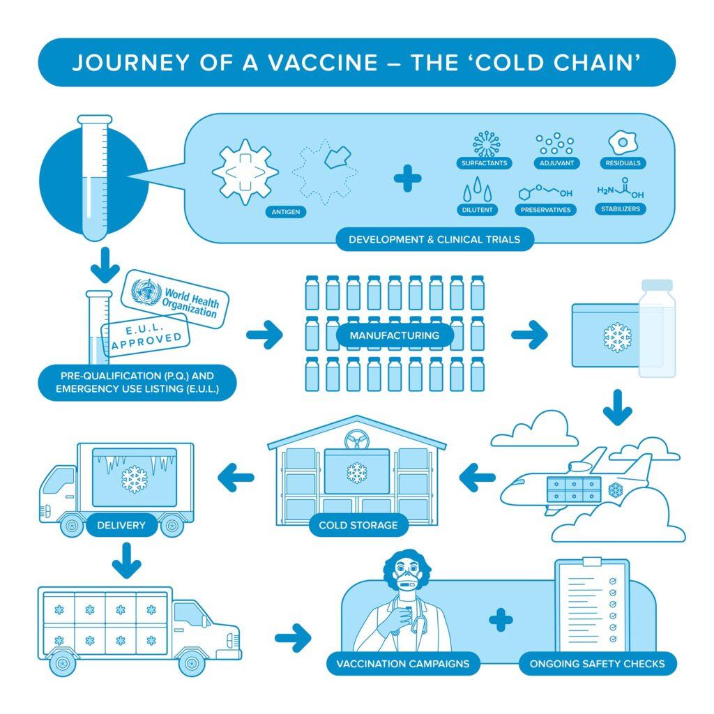 Vaccine cold chain monitoring