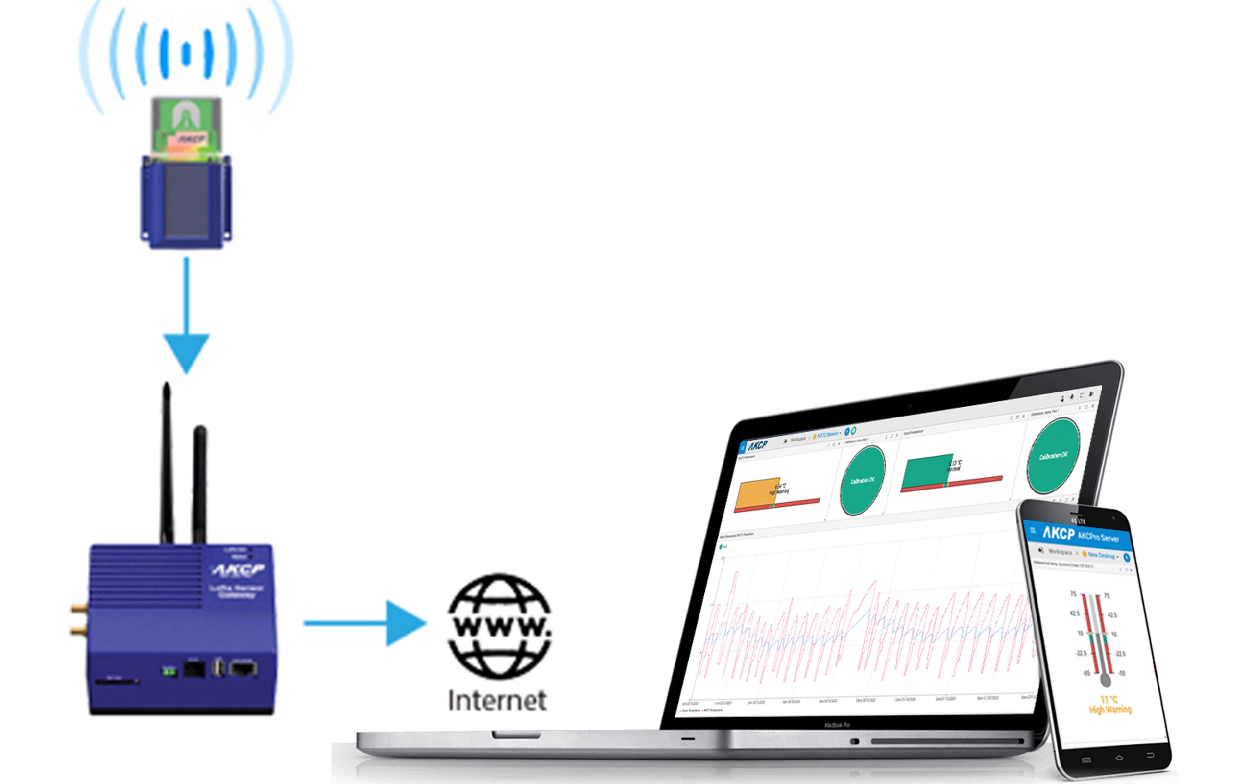 Monitoring Thru data transfer to mobile phone and laptop