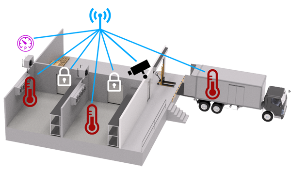 Reefer Trailer Temperature using AKCP monitoring solutions