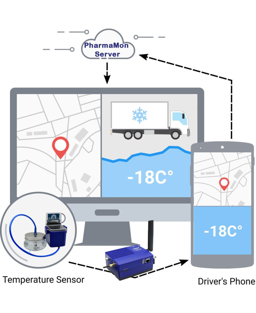 Temperature Monitoring System to Logistics Operation