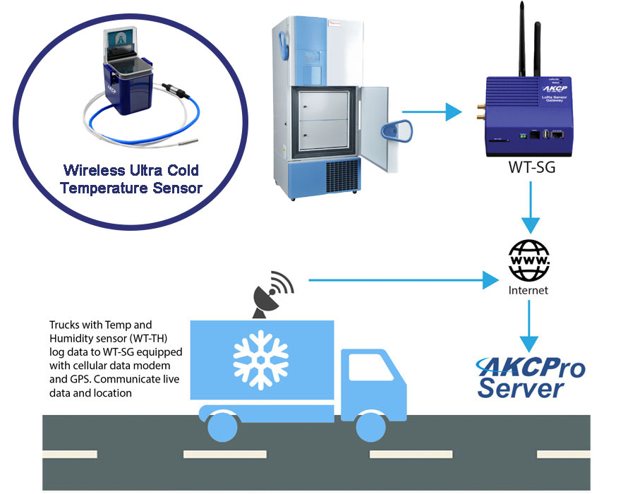 AKCPro Server monitoring interface
